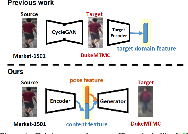 Figure 1 for Cross-Dataset Person Re-Identification via Unsupervised Pose Disentanglement and Adaptation