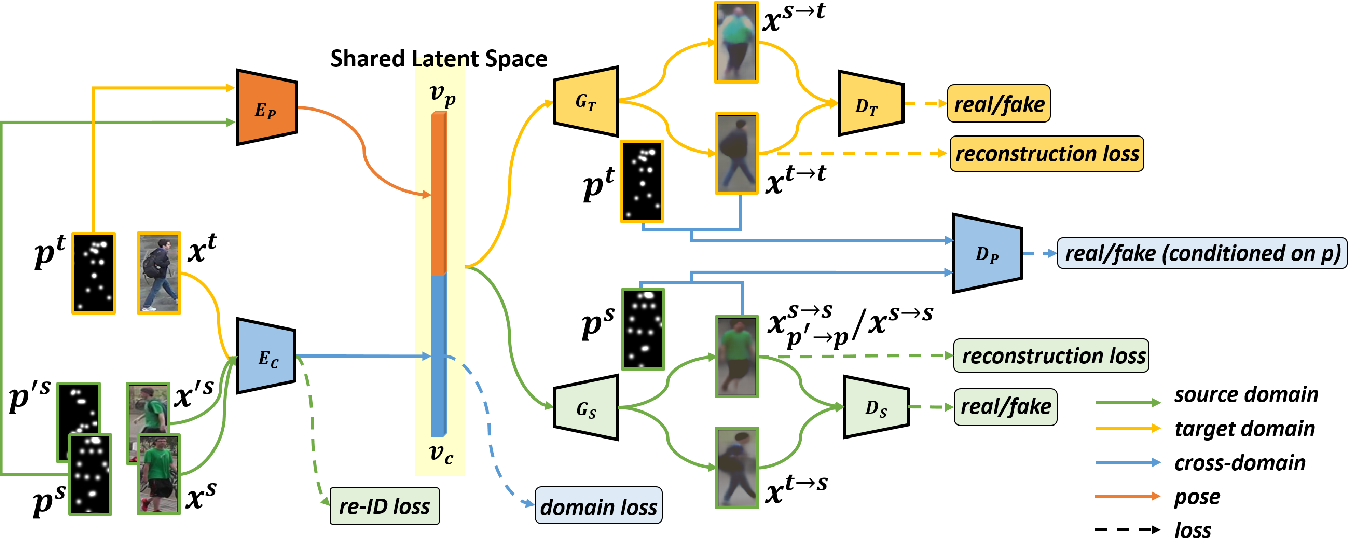 Figure 3 for Cross-Dataset Person Re-Identification via Unsupervised Pose Disentanglement and Adaptation