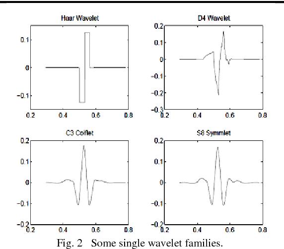 Figure 2 from Wavelets based Fingerprint recognition ( Gabor filter