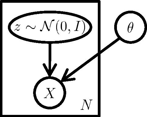 Figure 1 for Tutorial on Variational Autoencoders