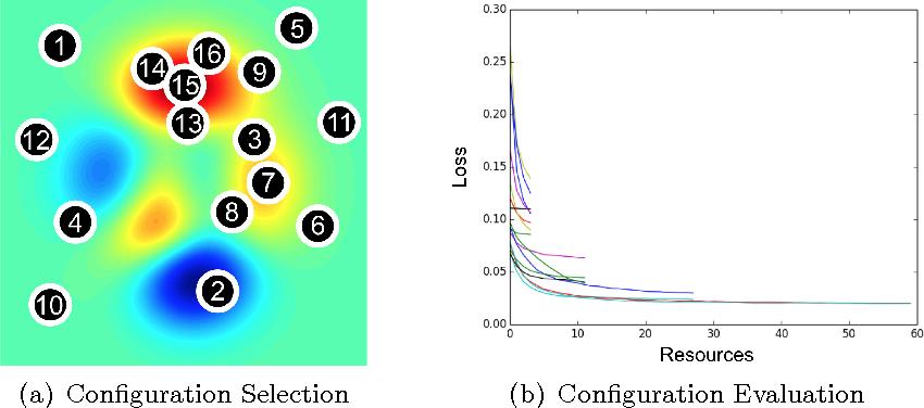 Figure 1 for Hyperband: A Novel Bandit-Based Approach to Hyperparameter Optimization