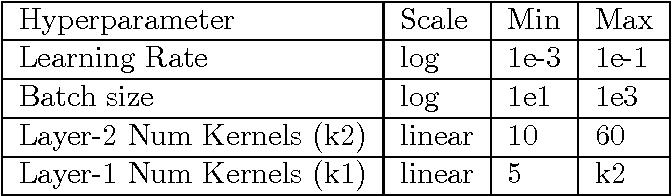 Figure 4 for Hyperband: A Novel Bandit-Based Approach to Hyperparameter Optimization