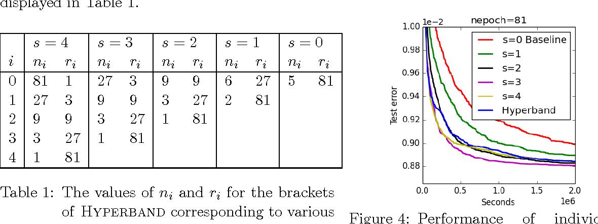 Figure 2 for Hyperband: A Novel Bandit-Based Approach to Hyperparameter Optimization