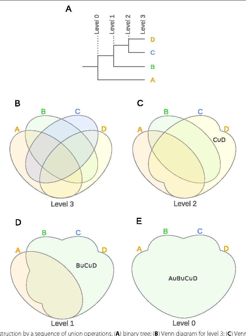 Figure 2 from interactivenn a web based tool for the analysis of 2 venn diagram construction by a sequence of union operations a pooptronica Images