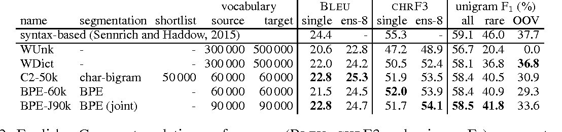 Figure 3 for Neural Machine Translation of Rare Words with Subword Units