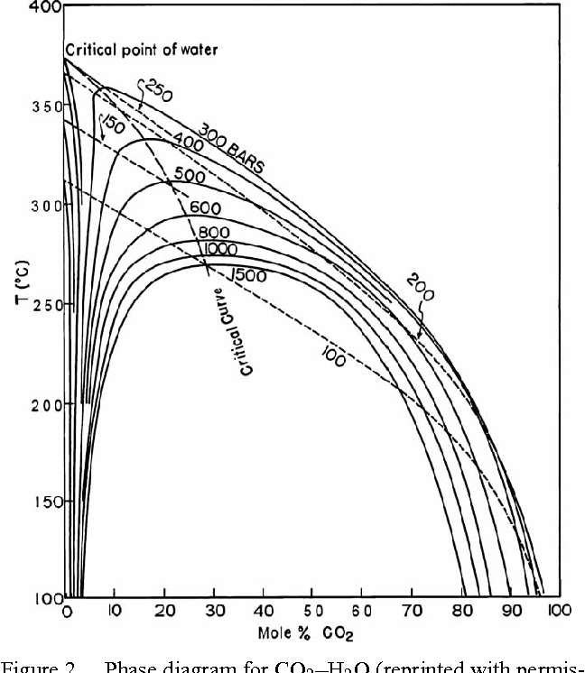 phase diagram for co2–h2o (reprinted with permission of the american