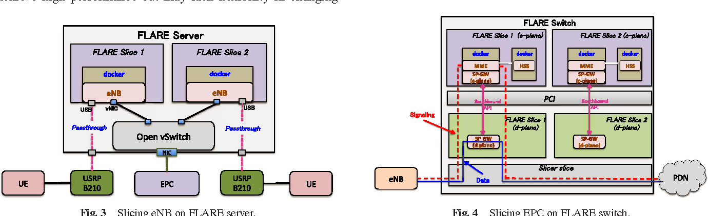 PDF] End-to-end Network Slicing for 5G Mobile Networks - Semantic