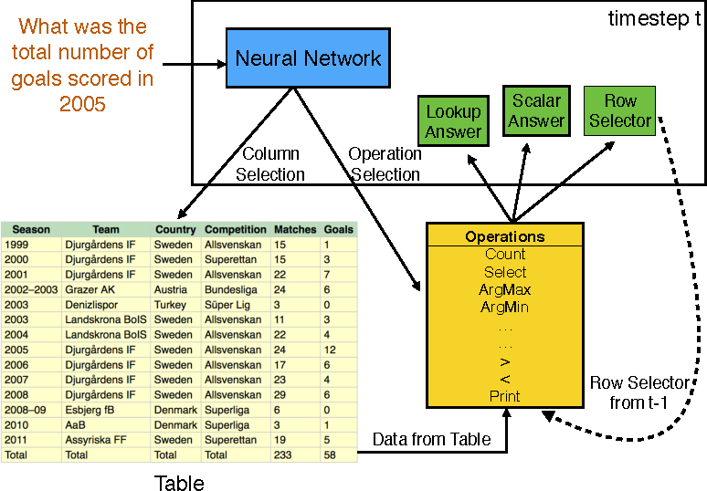 Figure 1 for Learning a Natural Language Interface with Neural Programmer
