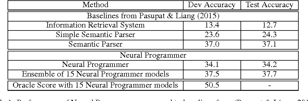 Figure 2 for Learning a Natural Language Interface with Neural Programmer
