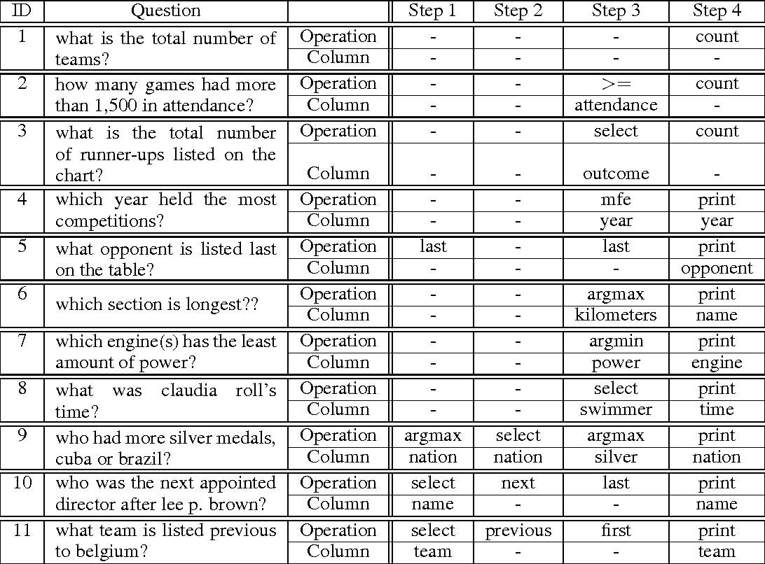 Figure 4 for Learning a Natural Language Interface with Neural Programmer