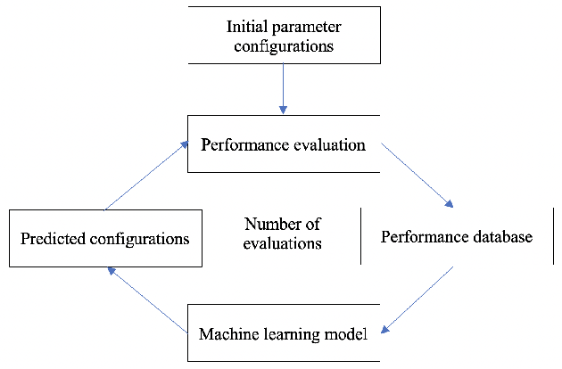 Figure 1 for Autotuning PolyBench Benchmarks with LLVM Clang/Polly Loop Optimization Pragmas Using Bayesian Optimization (extended version)