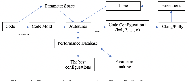 Figure 3 for Autotuning PolyBench Benchmarks with LLVM Clang/Polly Loop Optimization Pragmas Using Bayesian Optimization (extended version)