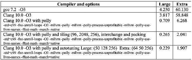 Figure 2 for Autotuning PolyBench Benchmarks with LLVM Clang/Polly Loop Optimization Pragmas Using Bayesian Optimization (extended version)