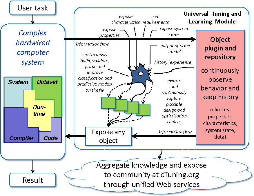 Figure 1 for Collective Mind: cleaning up the research and experimentation mess in computer engineering using crowdsourcing, big data and machine learning