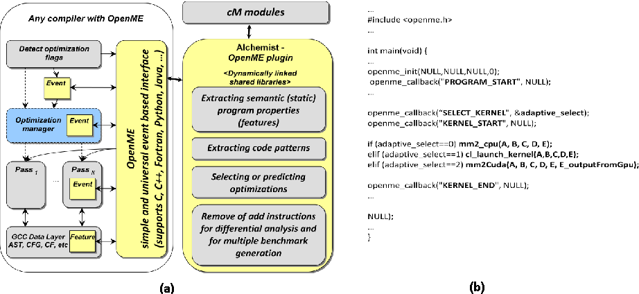 Figure 3 for Collective Mind: cleaning up the research and experimentation mess in computer engineering using crowdsourcing, big data and machine learning