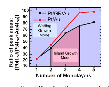 Figure 4 from Layer-by-layer evolution of structure, strain