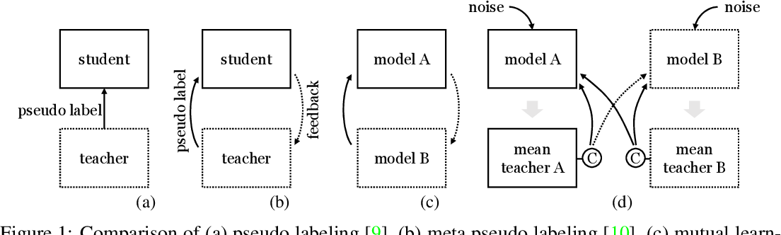 Figure 1 for Robust Mutual Learning for Semi-supervised Semantic Segmentation