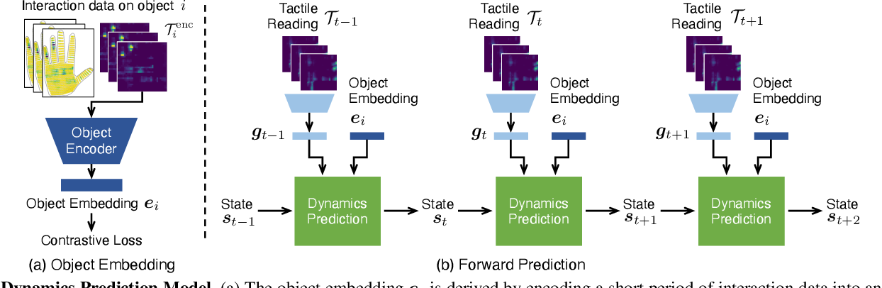 Figure 1 for Dynamic Modeling of Hand-Object Interactions via Tactile Sensing