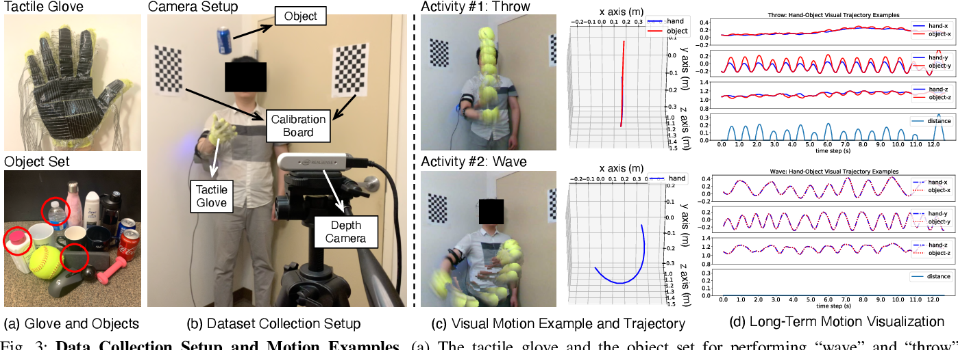 Figure 2 for Dynamic Modeling of Hand-Object Interactions via Tactile Sensing