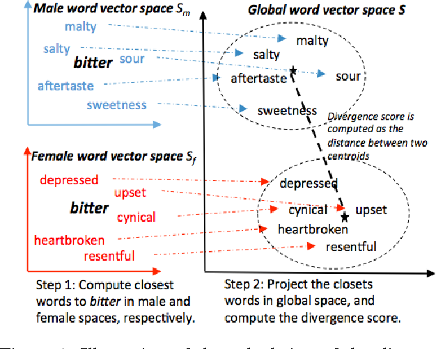 Figure 1 for A World of Difference: Divergent Word Interpretations among People