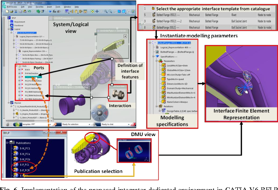 Figure 6 from Towards Model-Based System Engineering for Simulation