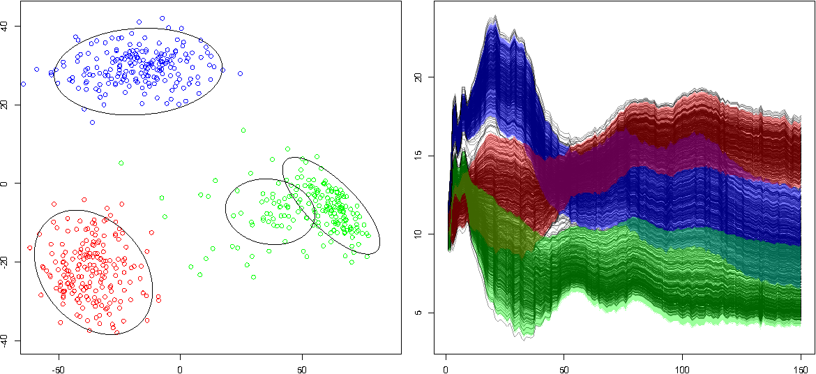 Figure 3 for A Conformal Prediction Approach to Explore Functional Data