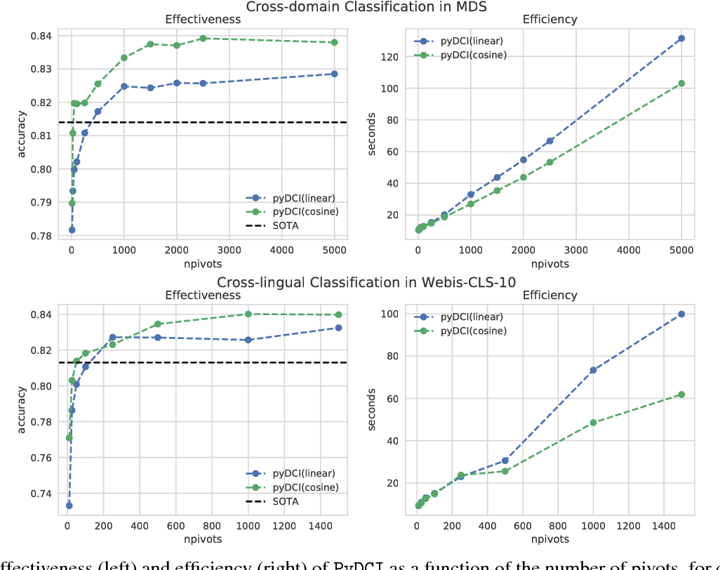 Figure 4 for Revisiting Distributional Correspondence Indexing: A Python Reimplementation and New Experiments