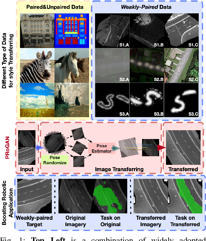 Figure 1 for Pose Randomization for Weakly Paired Image Style Translation
