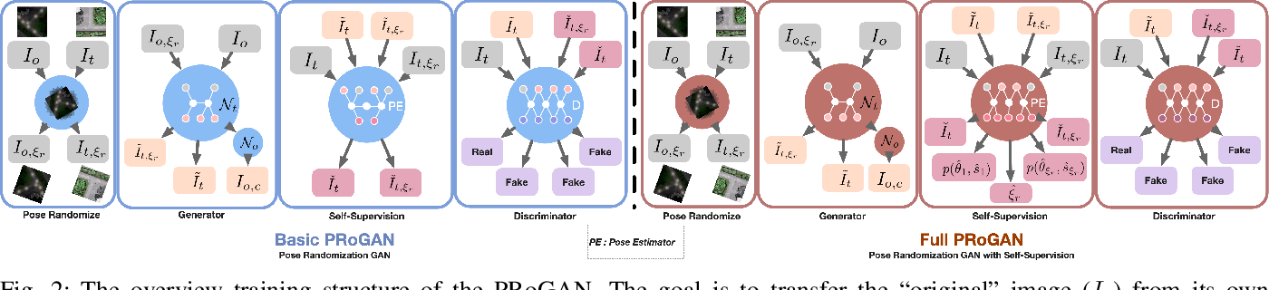 Figure 2 for Pose Randomization for Weakly Paired Image Style Translation