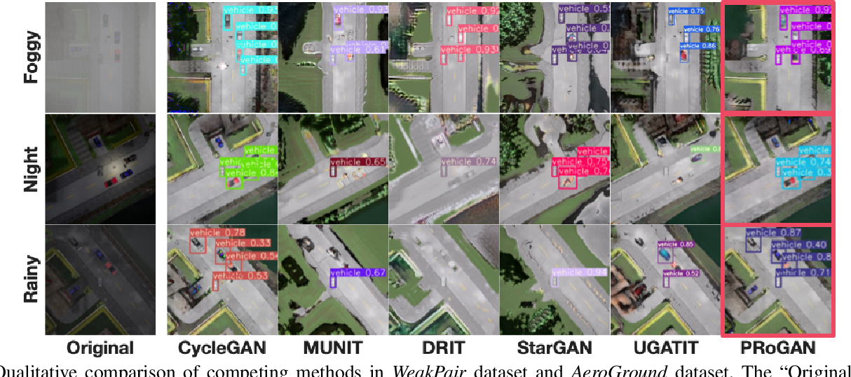 Figure 4 for Pose Randomization for Weakly Paired Image Style Translation