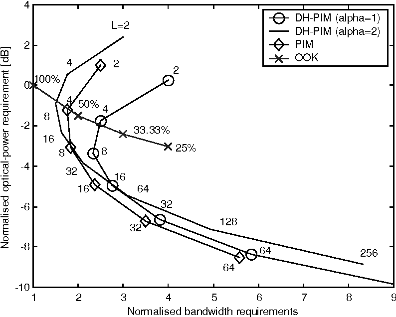 figure 4 from performance of dual header pulse interval modulation  figure 4 from performance of dual header pulse interval modulation dh pim for optical wireless munication systems semantic scholar