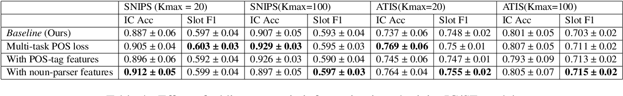 Figure 4 for Semi-Supervised Few-Shot Intent Classification and Slot Filling
