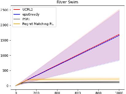 Figure 3 for Regret Balancing for Bandit and RL Model Selection