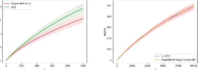 Figure 1 for Regret Balancing for Bandit and RL Model Selection