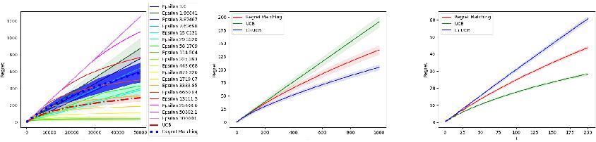 Figure 2 for Regret Balancing for Bandit and RL Model Selection