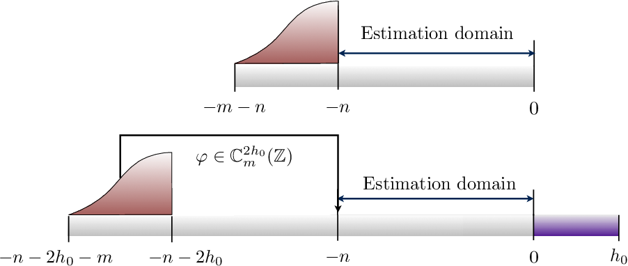 Figure 2 for Adaptive Denoising of Signals with Shift-Invariant Structure