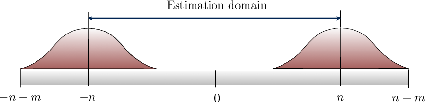 Figure 1 for Adaptive Denoising of Signals with Shift-Invariant Structure