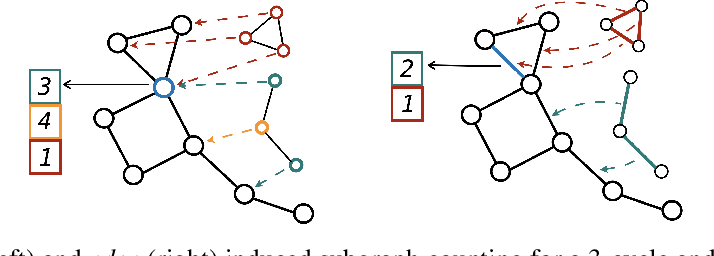 Figure 1 for Improving Graph Neural Network Expressivity via Subgraph Isomorphism Counting