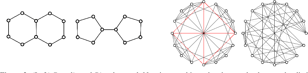 Figure 3 for Improving Graph Neural Network Expressivity via Subgraph Isomorphism Counting