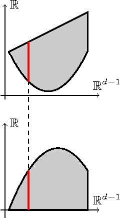 Figure 2 for Multidimensional Binary Search for Contextual Decision-Making