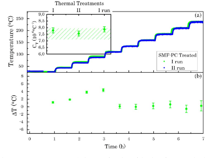 b9f8bc3c1dc5fc Radiation Hardened Optical Frequency Domain Reflectometry Distributed  Temperature Fiber-Based Sensors - Semantic Scholar