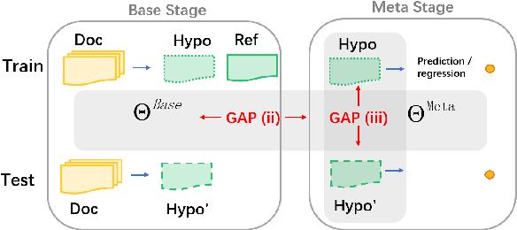 Figure 1 for RefSum: Refactoring Neural Summarization