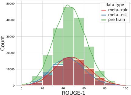 Figure 3 for RefSum: Refactoring Neural Summarization