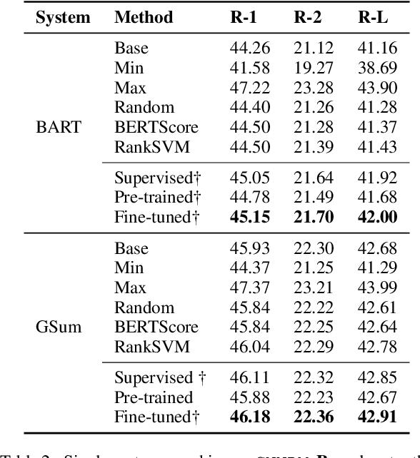 Figure 4 for RefSum: Refactoring Neural Summarization