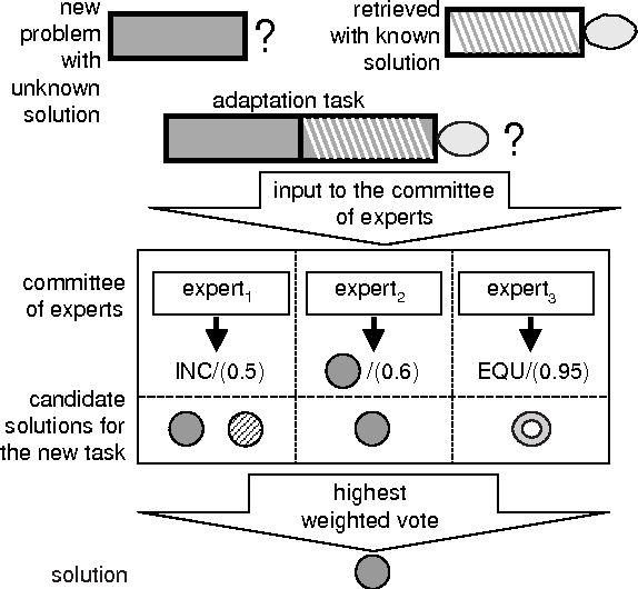 Fig. 7. Applying adaptation experts
