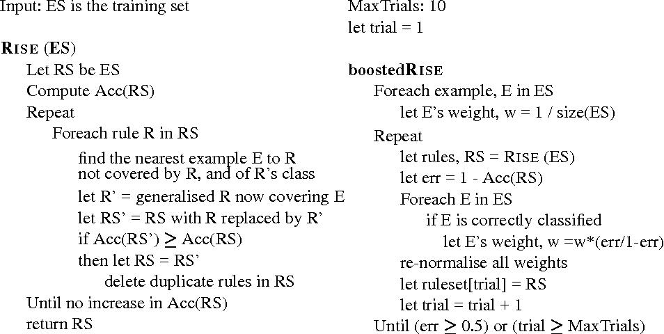 Fig. 1. The RISE algorithm