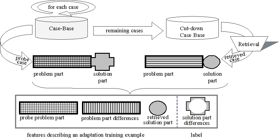 Fig. 5. Forming adaptation training examples