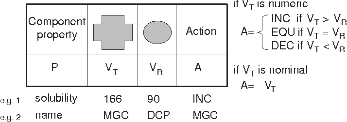 Fig. 6. Deriving adaptation actions to form concepts for adaptation learning