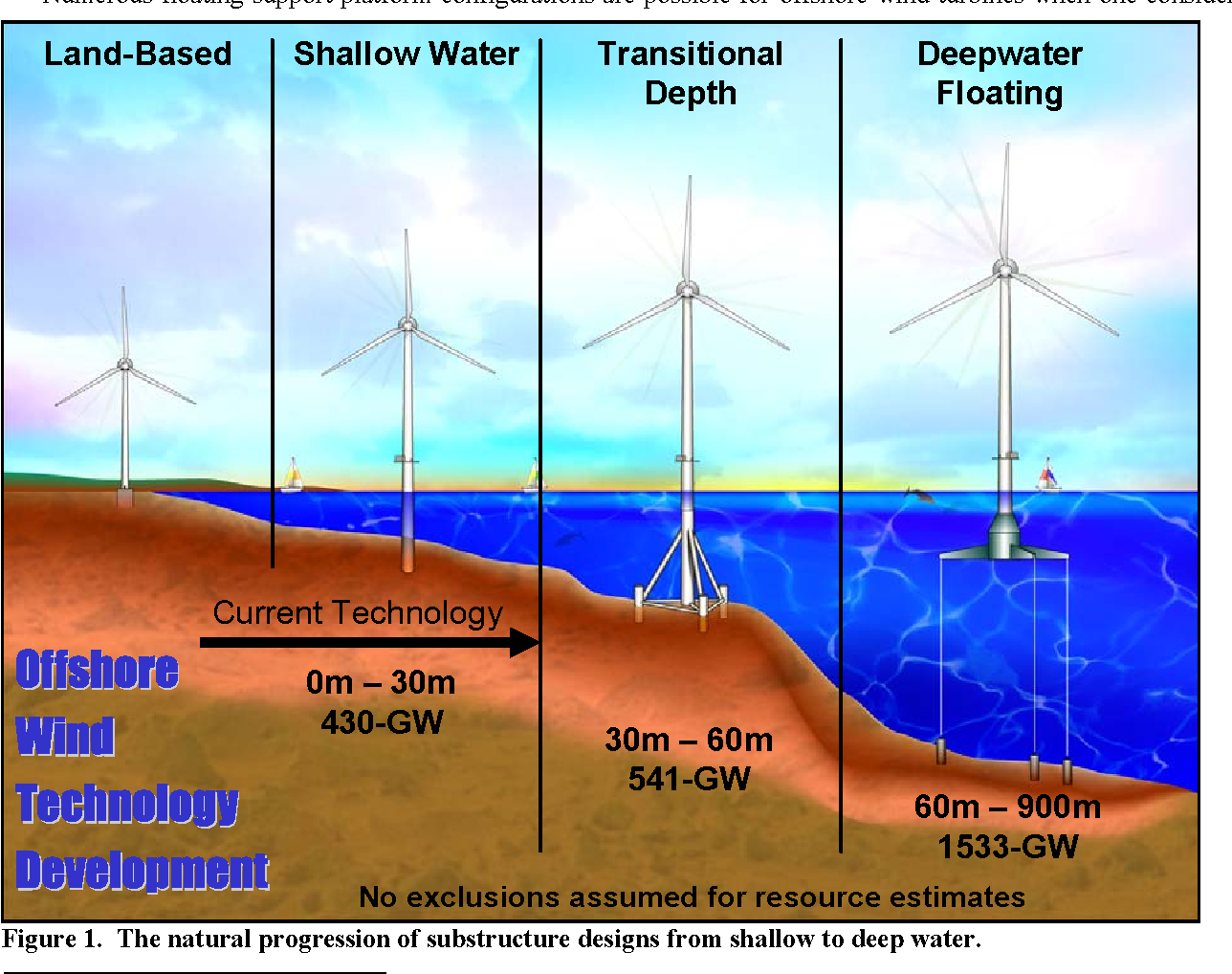 PDF] Loads Analysis of a Floating Offshore Wind Turbine Using Fully
