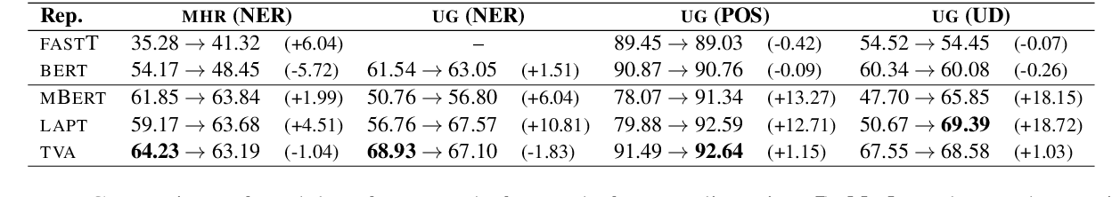 Figure 4 for Specializing Multilingual Language Models: An Empirical Study